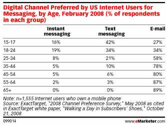 digital-tactics-for-reaching-young-adults-emarketer